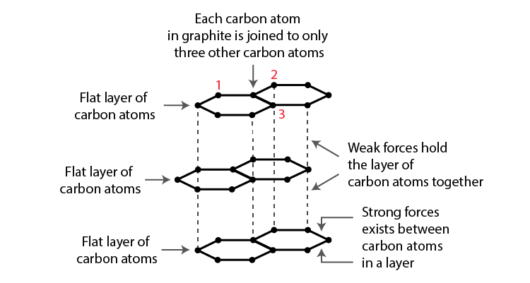 Lakhmir Singh solutions of class 10 chemistry chapter 4 carbon and its compounds-15