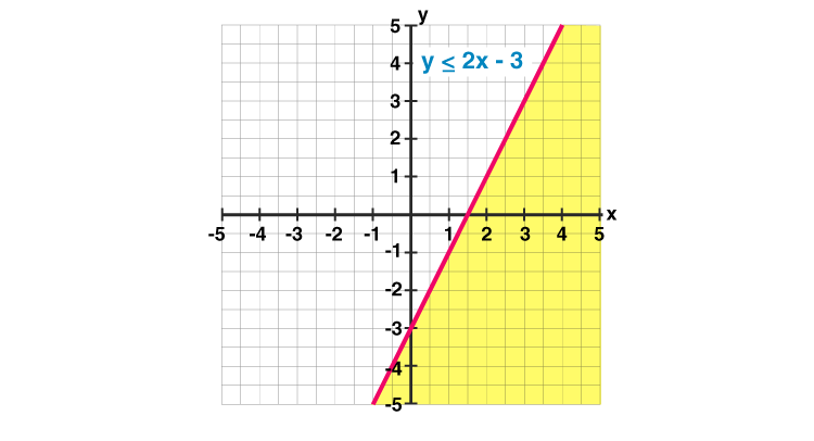 Linear Inequalities Graph 1