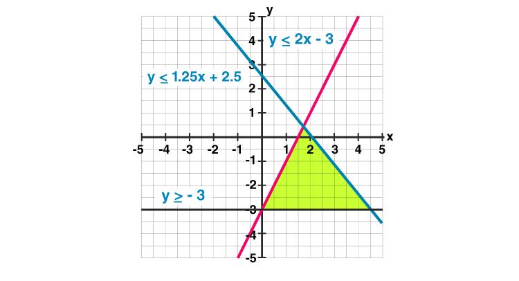 Linear Inequalities Graph 3