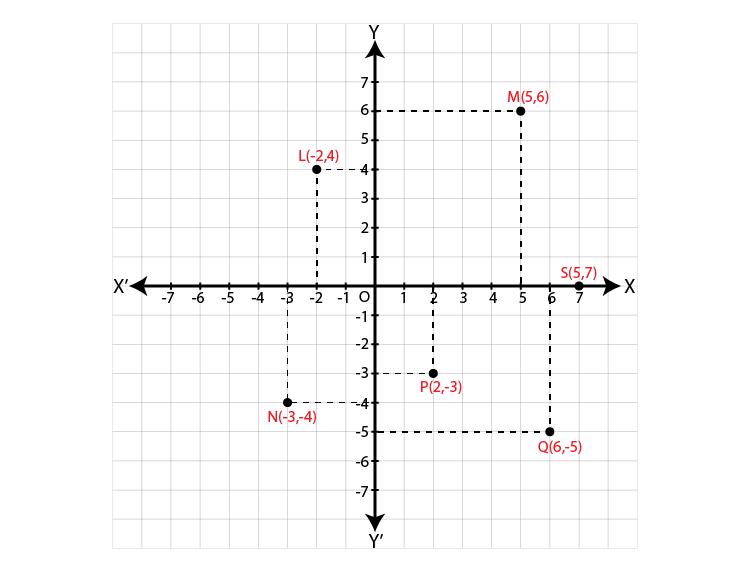 Maharashtra Board Sol Class 9 Maths p2 chapter 7-1
