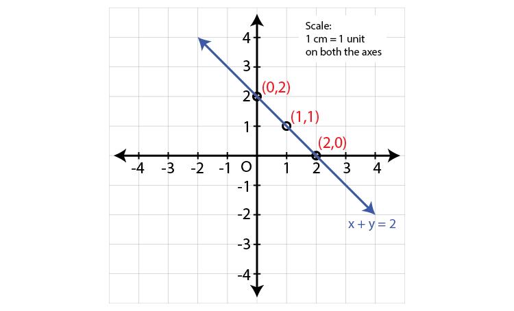 Maharashtra Board Sol Class 9 Maths p2 chapter 7-5