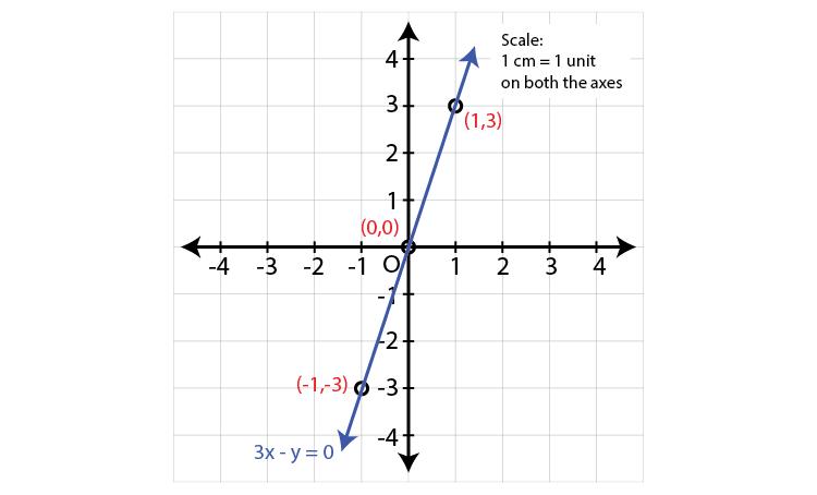 Maharashtra Board Sol Class 9 Maths p2 chapter 7-6