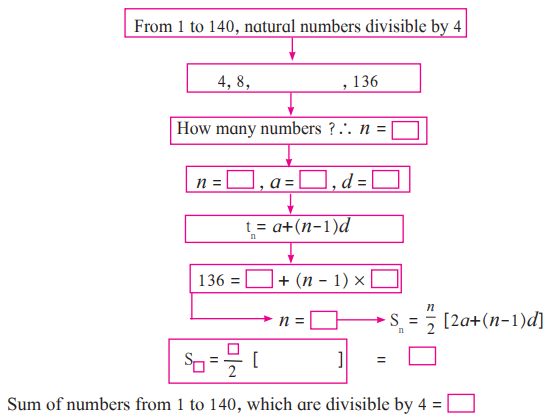 Maharashtra Board Solutions for Class 10 Maths Part 1 Chapter 2 - Image 17