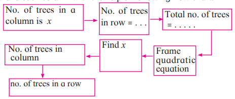 Maharashtra Board Solutions for Class 10 Maths Part 1 Chapter 2 - Image 68
