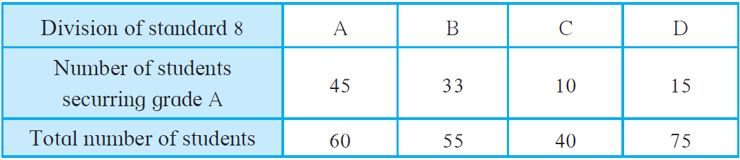 Maharashtra Board Solutions for Class 8 Maths Chapter 11 - 11