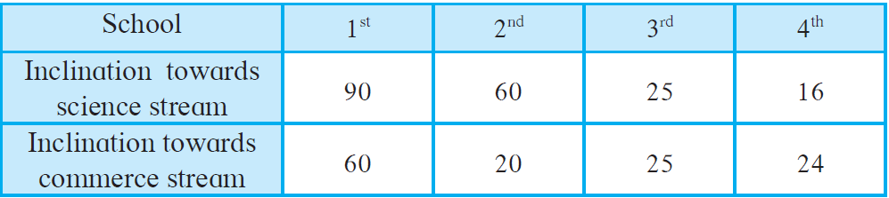 Maharashtra Board Solutions for Class 8 Maths Chapter 11 - 14
