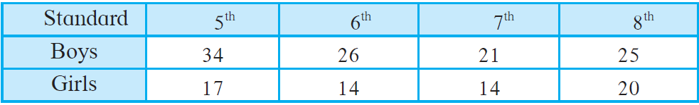 Maharashtra Board Solutions for Class 8 Maths Chapter 11 - 5