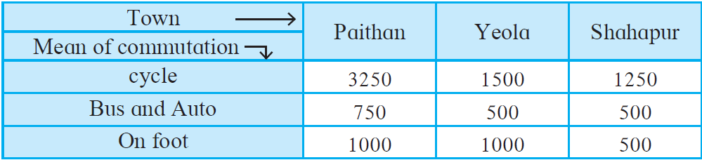 Maharashtra Board Solutions for Class 8 Maths Chapter 11 - 9