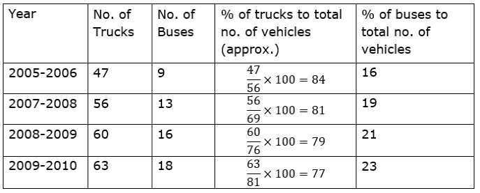 Maharashtra Board Solutions for Class 9 Maths part 1 Chapter 7 -  Image 2
