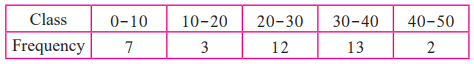 Maharashtra Board Solutions for Class 9 Maths part 1 Chapter 7 -  Image 50