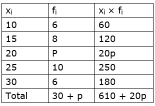 Maharashtra Board Solutions for Class 9 Maths part 1 Chapter 7 -  Image 57