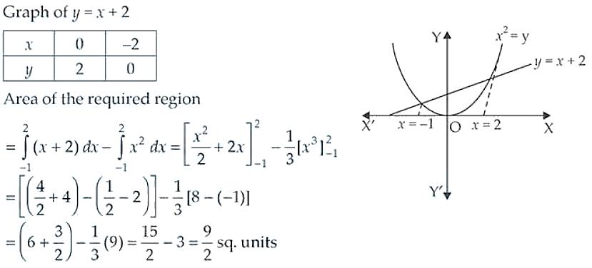 NCERT Exemplar Solutions Class 12 Mathematics Chapter 8 - 11