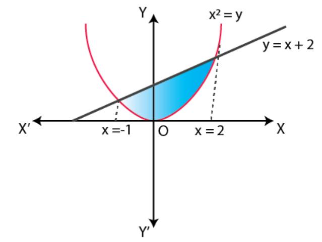 NCERT Exemplar Solutions Class 12 Mathematics Chapter 8 - 12