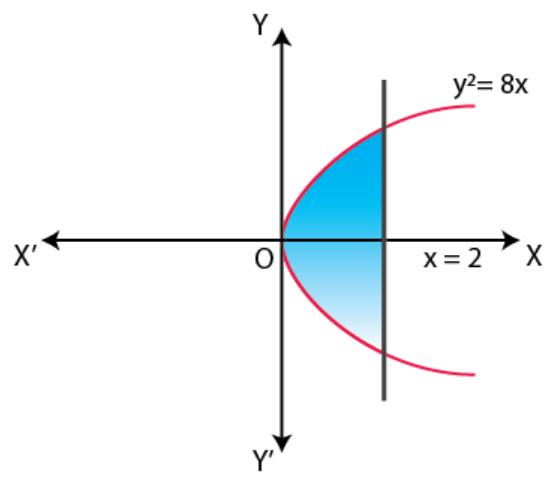 NCERT Exemplar Solutions Class 12 Mathematics Chapter 8 - 13