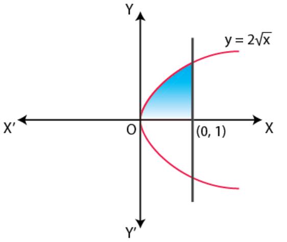NCERT Exemplar Solutions Class 12 Mathematics Chapter 8 - 18