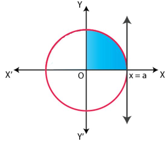 NCERT Exemplar Solutions Class 12 Mathematics Chapter 8 - 23
