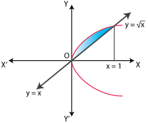 NCERT Exemplar Solutions Class 12 Mathematics Chapter 8 - 26
