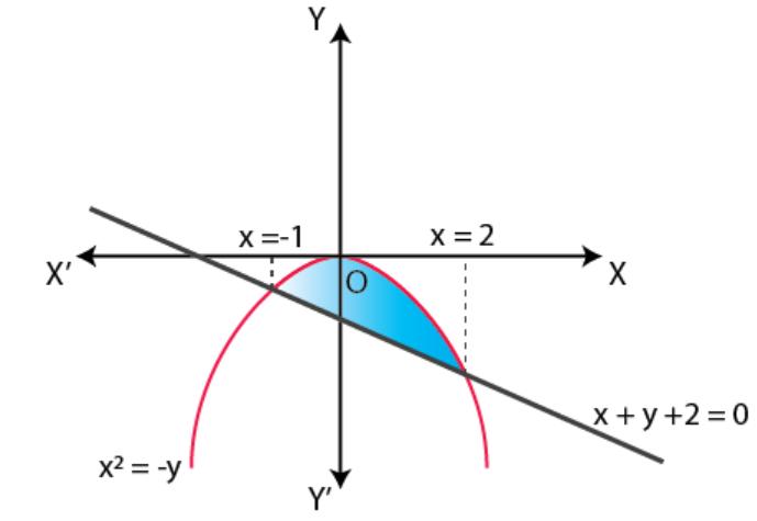 NCERT Exemplar Solutions Class 12 Mathematics Chapter 8 - 28