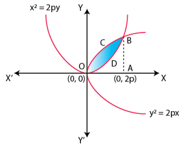 NCERT Exemplar Solutions Class 12 Mathematics Chapter 8 - 3