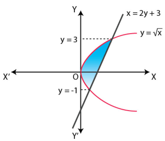 NCERT Exemplar Solutions Class 12 Mathematics Chapter 8 - 31