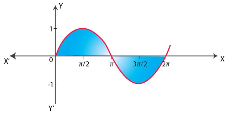 NCERT Exemplar Solutions Class 12 Mathematics Chapter 8 - 36