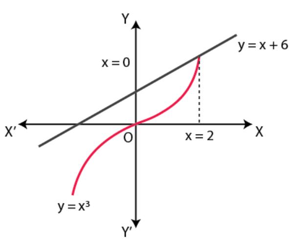 NCERT Exemplar Solutions Class 12 Mathematics Chapter 8 - 6