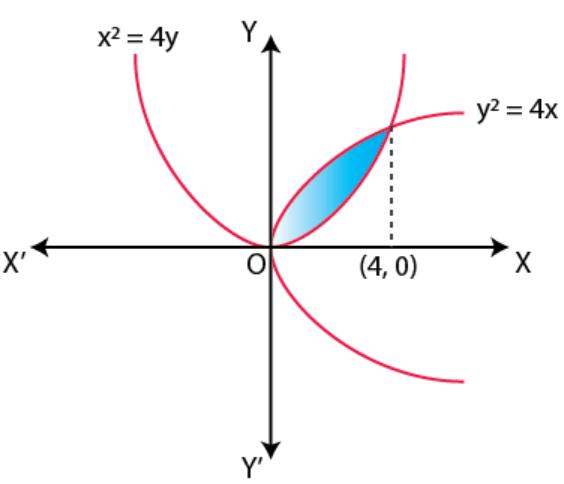 NCERT Exemplar Solutions Class 12 Mathematics Chapter 8 - 8