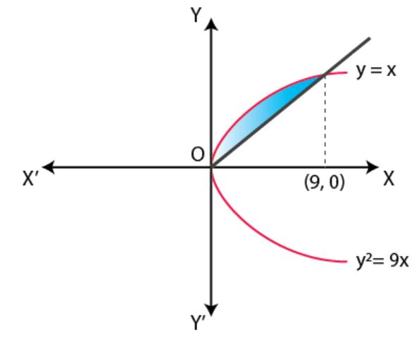 NCERT Exemplar Solutions Class 12 Mathematics Chapter 8 - 9