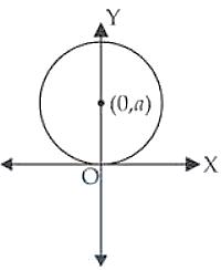 NCERT Exemplar Solutions Class 12 Mathematics Chapter 9 - 24
