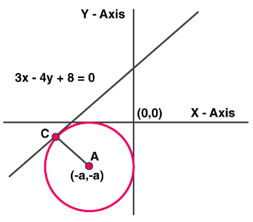 NCERT Exemplar Solutions for Class 11 Maths Chapter 11 - Image 7