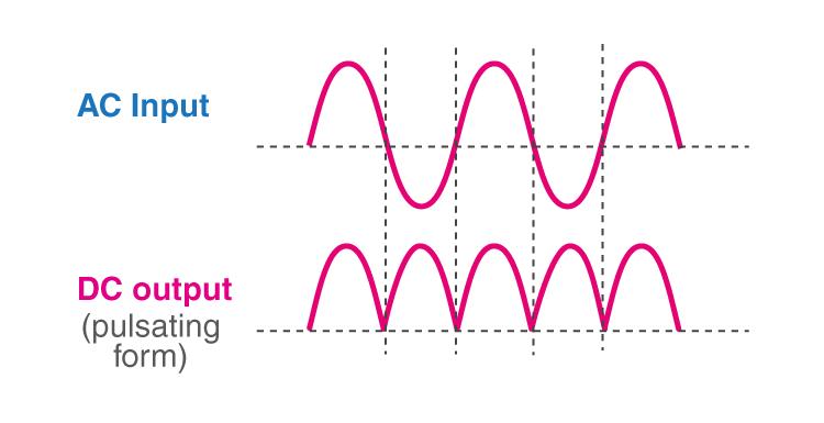 output waveforms of bridge rectifier