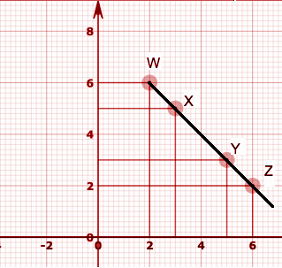 RBSE Class 8 Maths Solutions Chapter 12 Additional Question Number 2 : subpart 4
