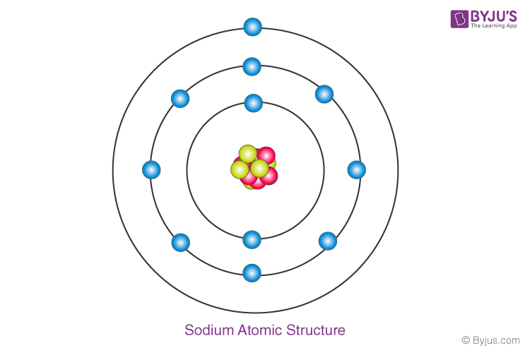 RBSE Class 9 Chapter 3: Atomic Structure Important Textbook Questions and Solutions - 38 -1