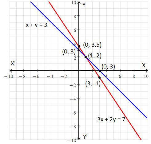 RBSE Class 9 maths chapter 4 important Q1