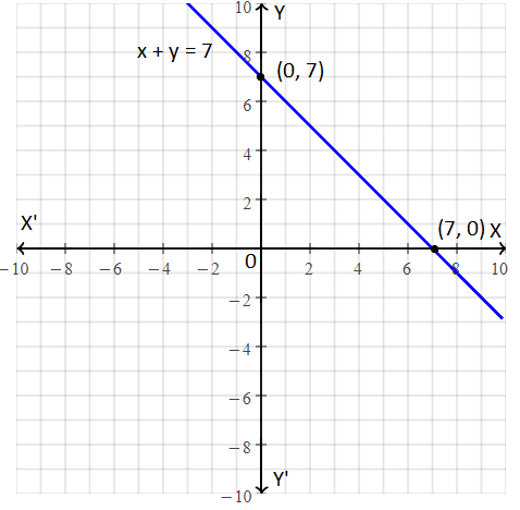 RBSE class 9 maths chapter 4 important Q3