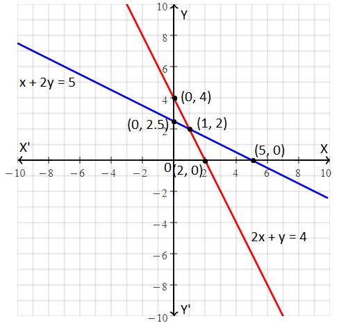RBSE class 9 maths chapter 4 important Q5