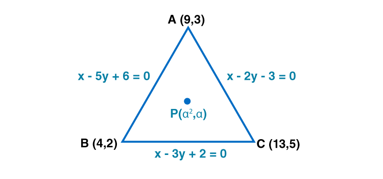 RD Sharma Solutions for Class 11 Maths Chapter 23 – The Straight Lines - image 70