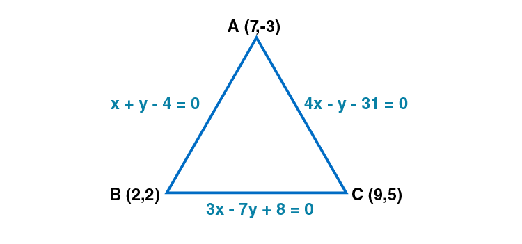 RD Sharma Solutions for Class 11 Maths Chapter 23 – The Straight Lines - image 73