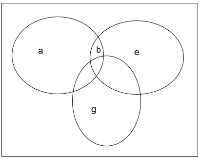 Venn Diagram Representation Examples