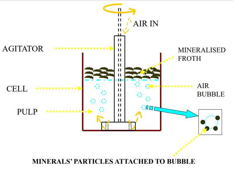 Basic Principle of Froth Flotation Process