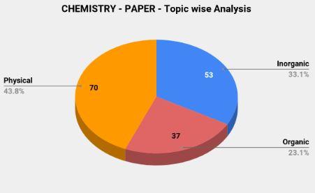 IIT JEE 2011 Paper Analysis: Chemistry