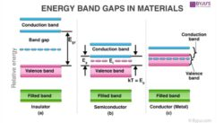 Energy Band Gaps in Materials