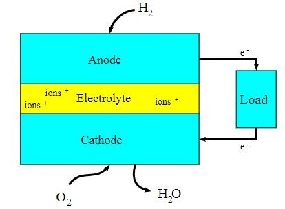 Block diagram of fuel cell