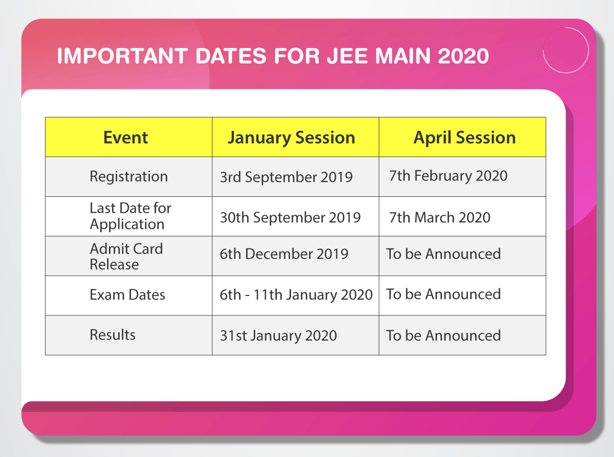 JEE Main 2020 Important Dates