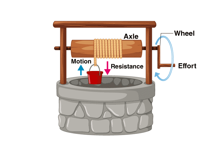 Wheel and axle configuration in well