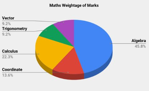 IIT JEE 2011 Paper Analysis: Maths