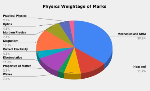 IIT JEE 2011 Paper Analysis: Physics