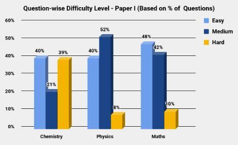 IIT JEE 2011 Overall Difficulty Analysis - Paper I