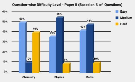 IIT JEE 2011 Overall Difficulty Analysis - Paper II