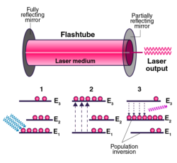Working of Ruby Laser with the help of energy level diagram